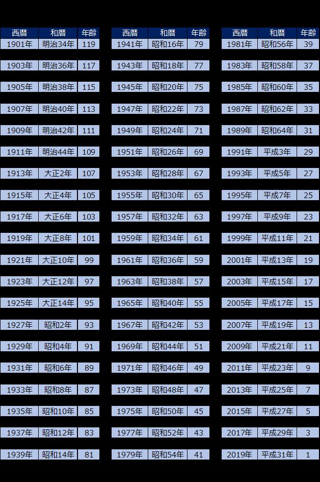 西暦 和 暦